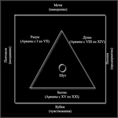 Структура Таро